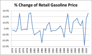 Retail Gasoline Changes
