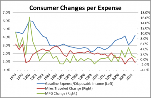 Consumer Changes due to Gasoline