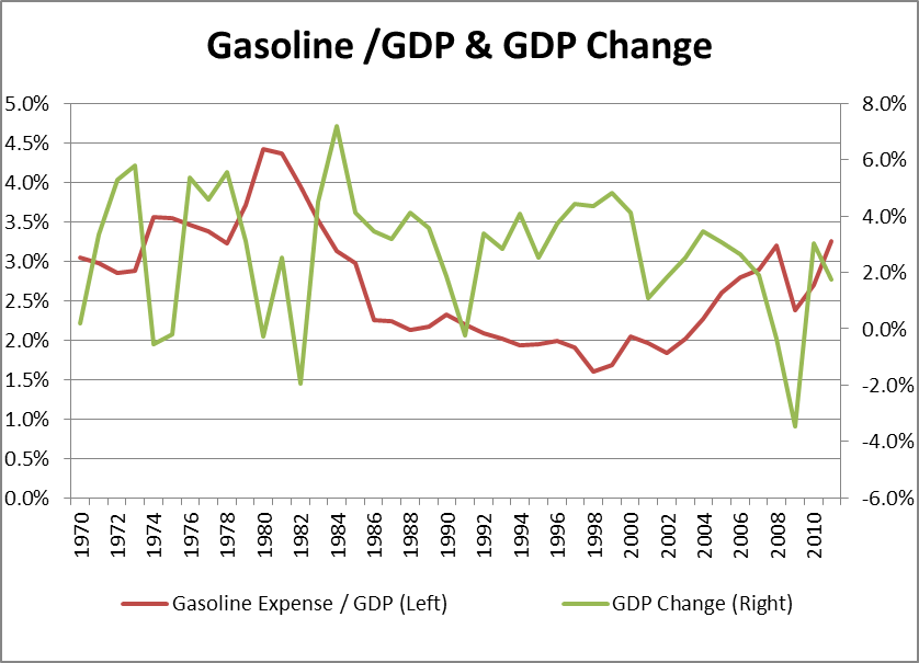 economic impact on gas prices Rising global supplies of oil coupled with falling demand has brought prices down what does it mean for the us economy  lower gas prices: how big a boost for the economy by.