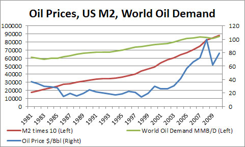 Oil Price / M2 Money Supply / Oil Demand