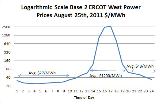 Ercot West Power Prices